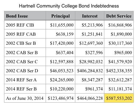 Hartnell Community College Bond Indebtedness