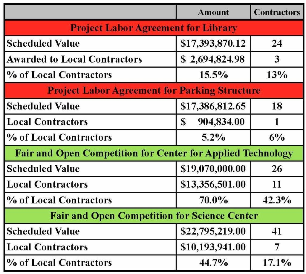 Hartnell Community College Construction with and without Project Labor Agreements
