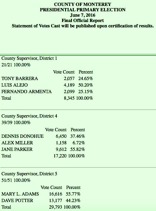 Monterey County Board of Supervisors Election Results - June 7, 2016