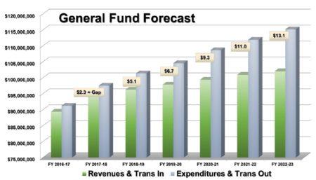 Salinas General Fund Forecast