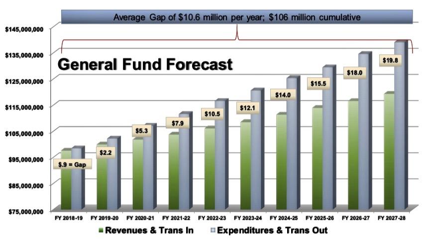 City of Salinas Budget Deficit Outlook 2018-2028
